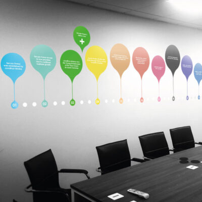 Meeting Room wall graphics and infographics